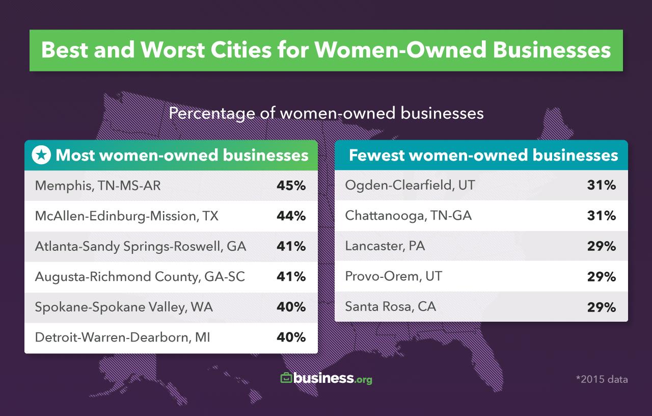 Best Cities for Successful Women Entrepreneurs | Business org
