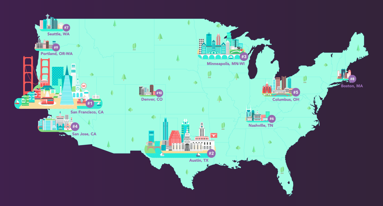 2018 Top 10 US Cities for Entrepreneurs & Start-Ups | Business org