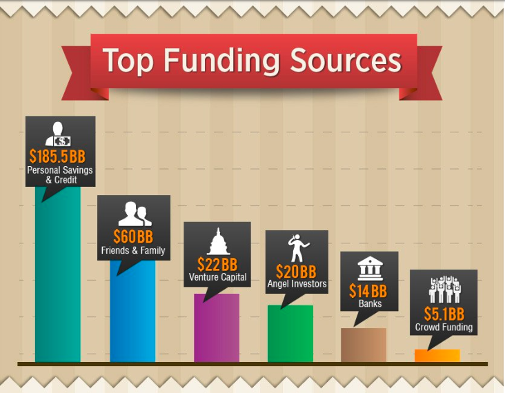 top funding sources for new businesses