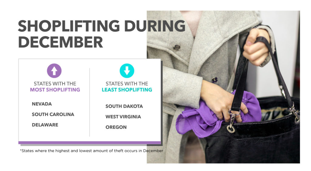 most and least shoplifting by state