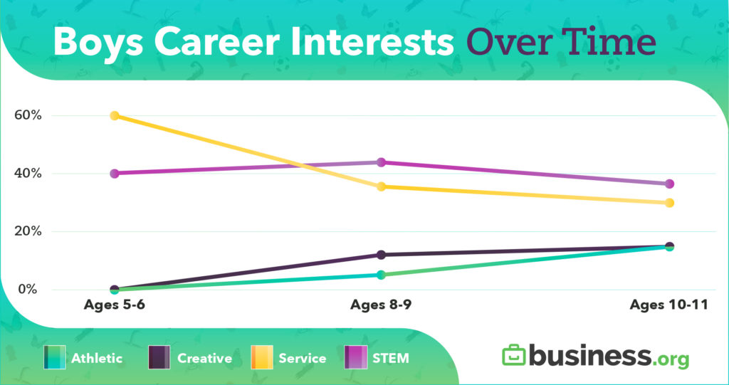 Boys Career Interests Over Time