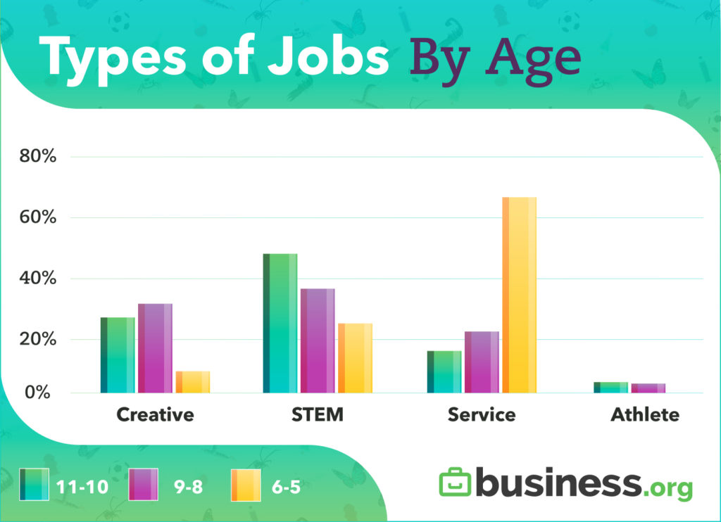 Types of Jobs by Age