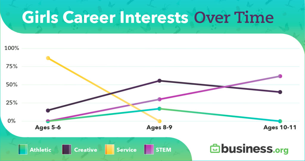 Girls Career Interests Over Time