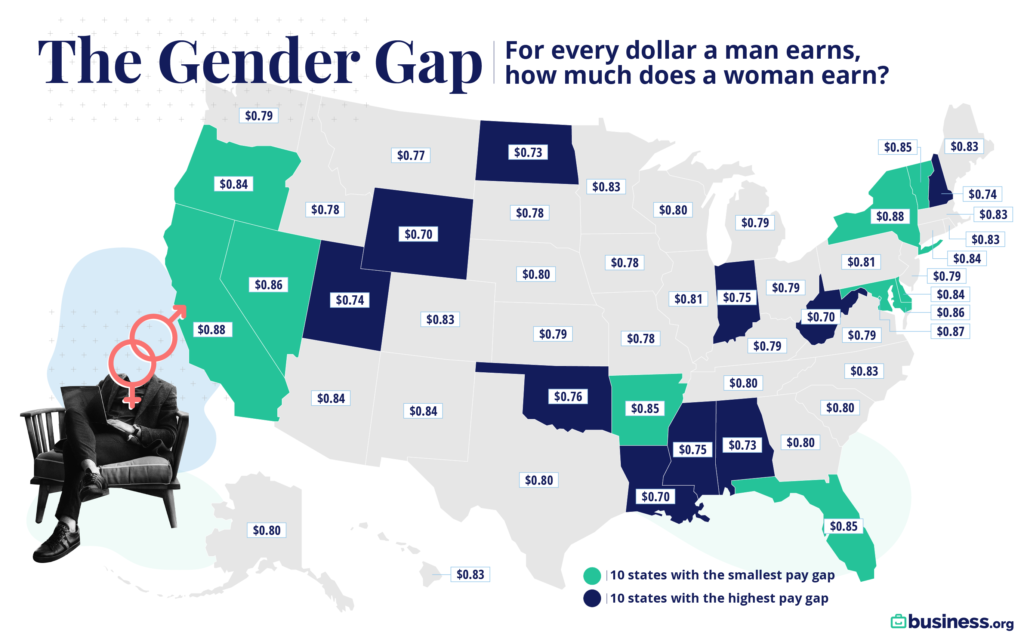 Map of the US showing the states with the widest and narrowest gender pay gaps.