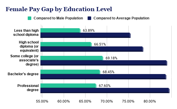 Bar graph illustrating the gender pay gap and female median earnings compared to the national median at each education level.