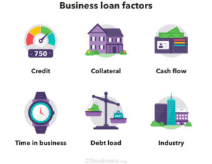 infographic of business loan factors