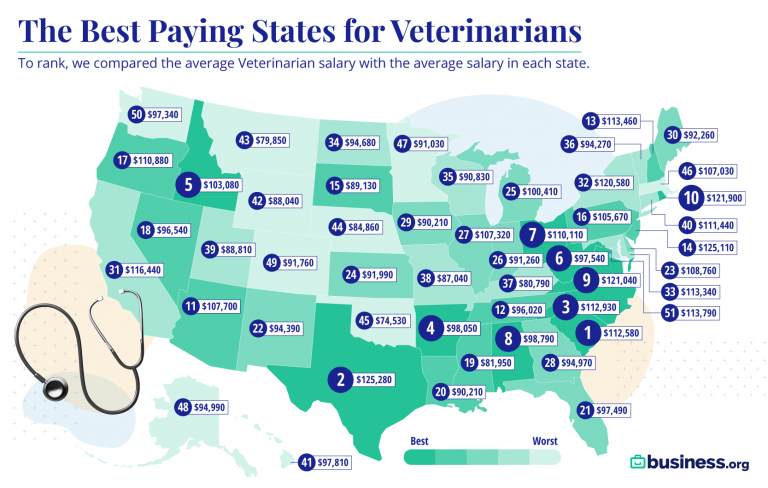 Best paying states for vets map